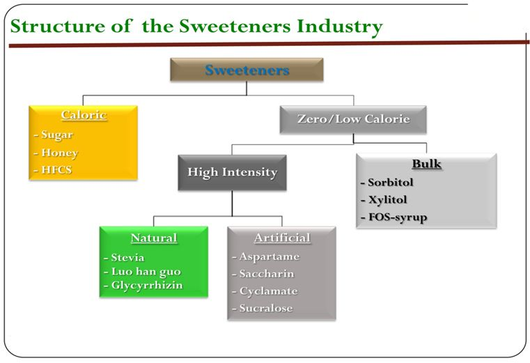 Stevia หญ้าหวาน